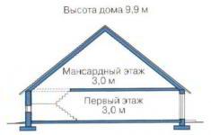 Проект дома 28-11 - высоты