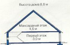 Проект дома 77-12 - высоты