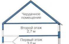 Проект дома 40-11 - высоты